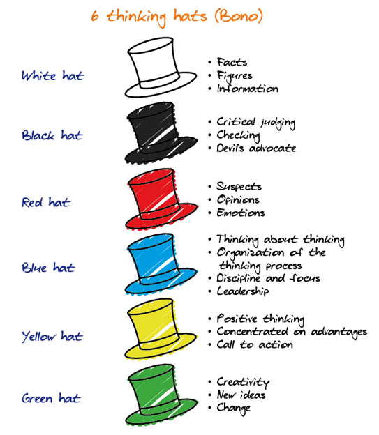 Quinn Association - The six thinking hats ? Edward de Bono